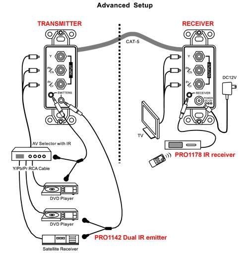 pro1200 component cat5 extender   ir