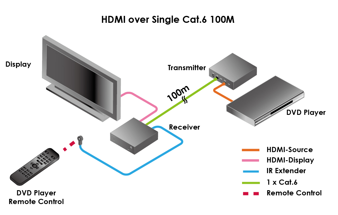 HDMIIP diagram hdmiip hdmi over cat6 ip extender pro2 HDMI to Cat6 at soozxer.org